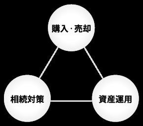 購入・売却 相続対策 資産運用