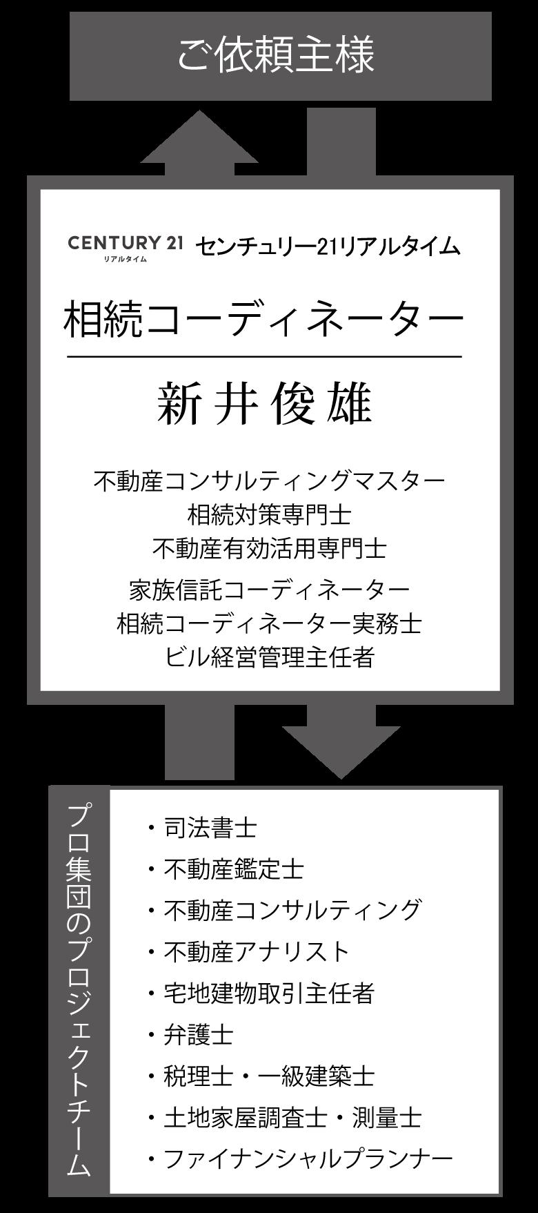 相続コーディネーターの役割 フロー図